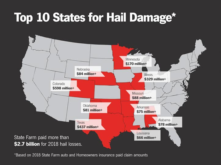 How to Avoid Hail Damage For Your Car